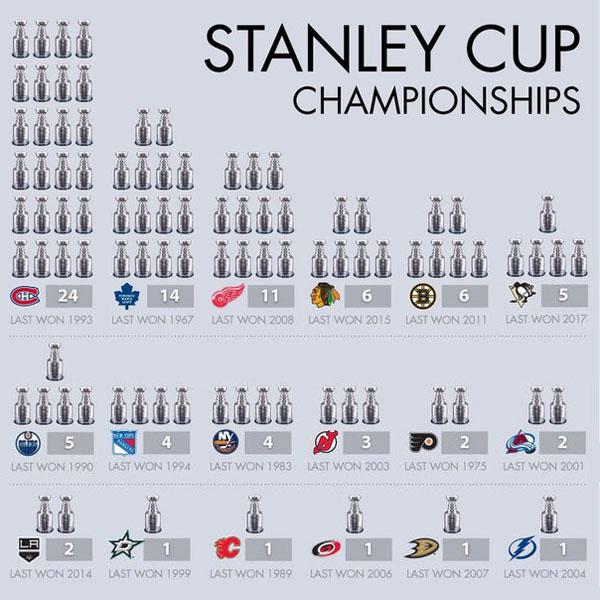 Все обладатели Кубка Стэнли